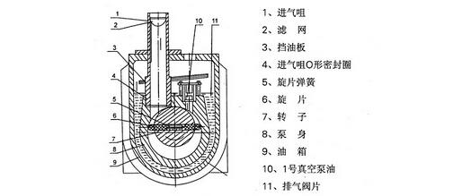 一、2XZ型旋片式真空泵的产品介绍:   2XZ旋片式真空泵系双级高速直联结构旋片式真空泵。它有偏心地装在泵腔内的转子,及转子槽内的旋片。转子带动旋片转时,旋片紧贴腔壁,把进、排气口分隔开来,并使进气积腔容积周期性地扩大而吸气,排气腔容积则周期性地缩小而压缩气体,推开排气阀排气,从而获得真空。图一为单级泵的工作原理示意图。双级是两个单级串联而成。   2XZ旋片式真空泵装有气镇阀,具有延长泵油使用时间和防止泵油混水的作用。   2XZ旋片式真空泵具有体积小,重量轻、噪声低、起动方便等优点。此外,还有防止